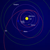 Galileo Spacecraft Flight Path/Trajectory
