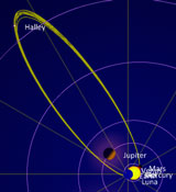 Halleys Comet Position