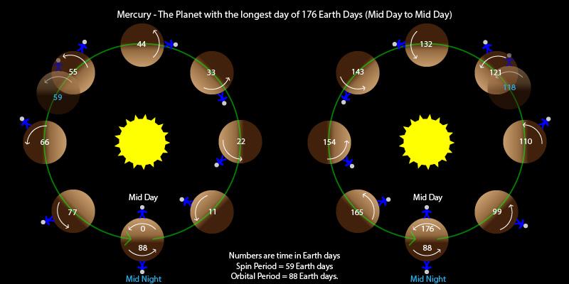 Mercury has the longest day