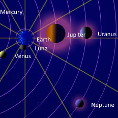 Planets in Retrograde