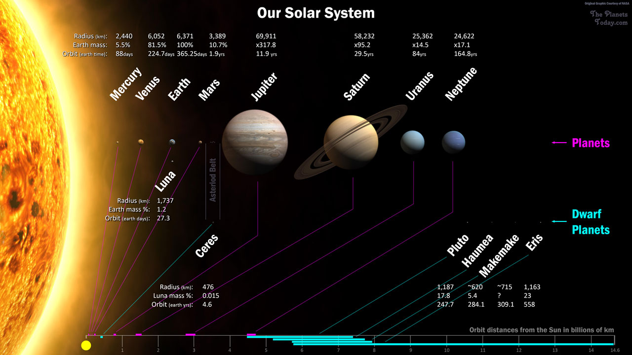 Names of all the Planets and Moons of Our Solar System