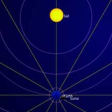 Summer (Northern Hemisphere) Solstice