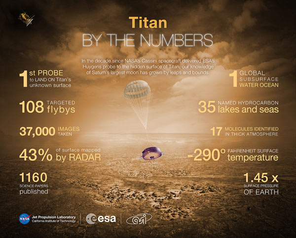 Cassini Spacecraft - 10 years of achievements