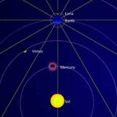 current position of planets in astrology free